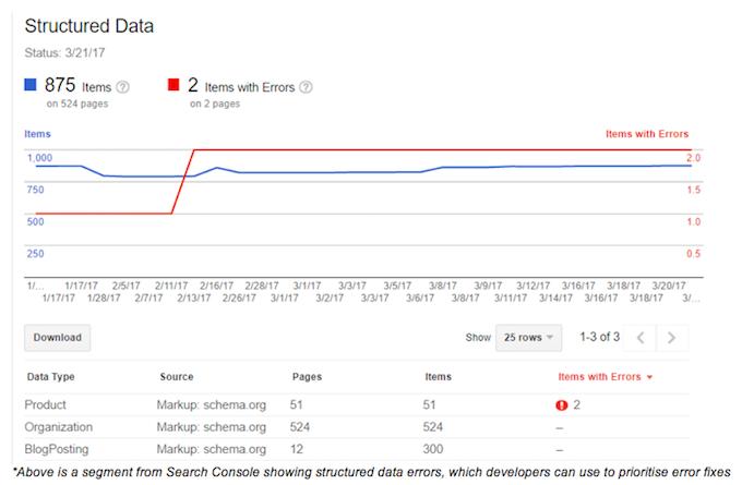La Búsqueda de Google de la Consola: Consejos y trucos para los especialistas digitales - Los Medios de comunicación en Línea 4