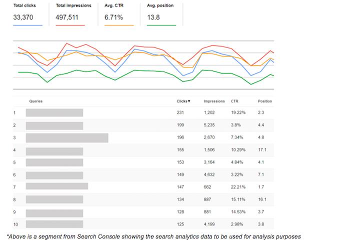 La Búsqueda de Google de la Consola: Consejos y trucos para los especialistas digitales - Los Medios de comunicación en Línea 8