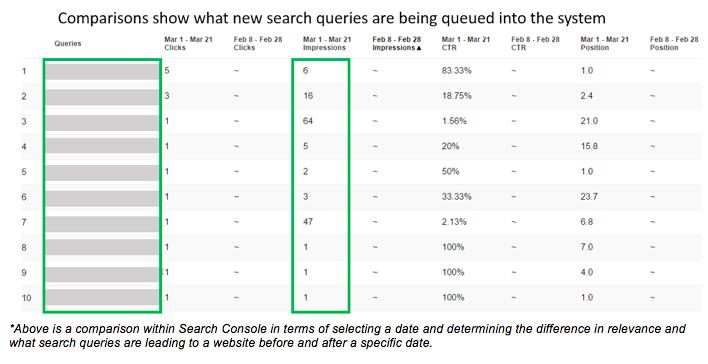 La Búsqueda de Google de la Consola: Consejos y trucos para los especialistas digitales - Los Medios de comunicación en Línea 12